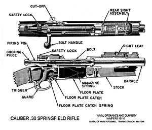 Initially developed after the Spanish-American War, the 1903 Springfield Rifle enjoyed a long and celebrated career that spanned from World War I to the Vietnam War.