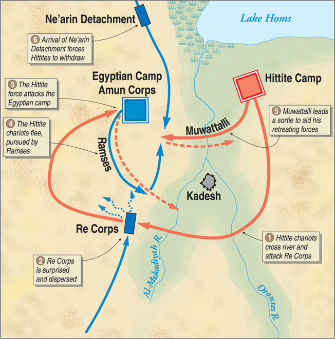 The Hittites initially drove the Egyptians back on their camp. But as the battle progressed, the Hittite charioteers were unable to outfight their Egyptian counterparts.