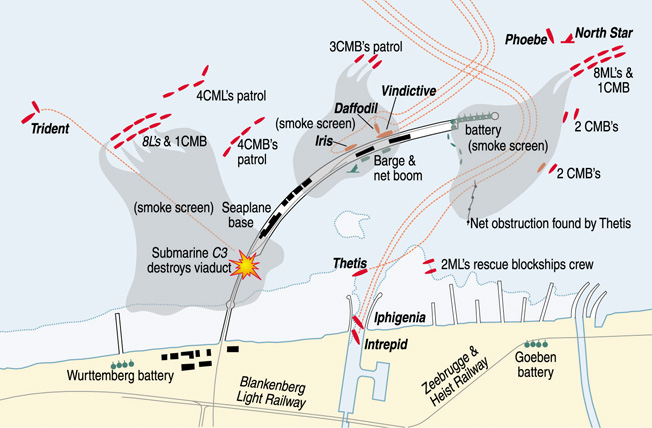 British submarine C3 smashed into the German pier at Zeebrugge, cutting off the German defenders from the mainland.