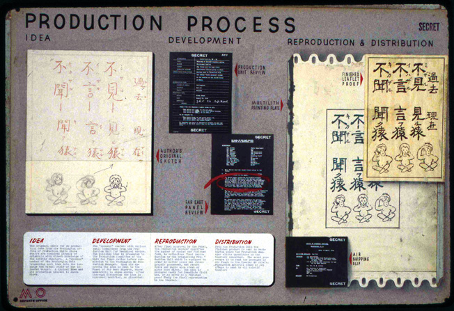 Much of it written in Chinese, material from an OSS Morale Operations training and orientation manual is displayed on a board in a museum.